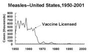 The Case for Vaccination