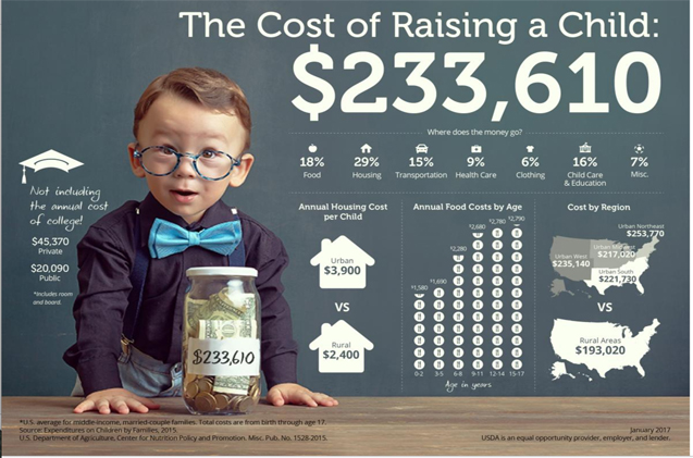 Report: It Costs $233K to Raise a Child in the U.S.