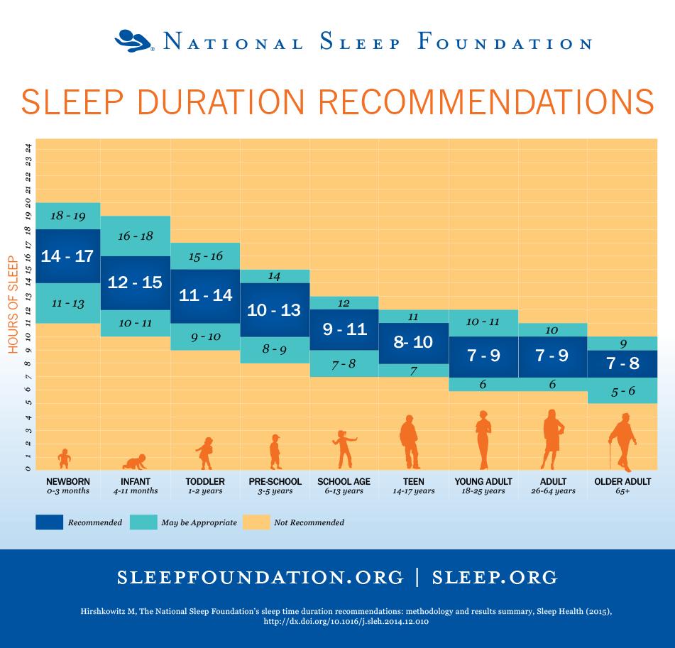 Calculate Your Child's Sleep Needs