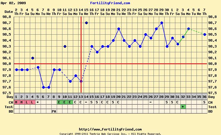 April 2009 chart.png