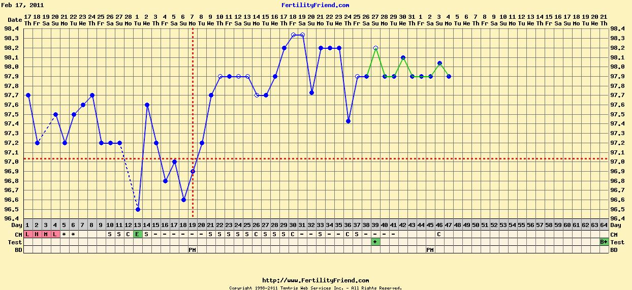 Feb 2011 chart.png